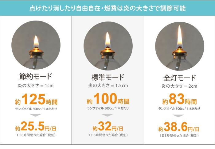 オイルランプ専用カラーリングオイル ミニボトル 燃費